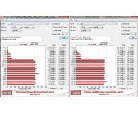 Test Samsung 256GB microSDXC Evo zapis 90MB/s odczyt 100MB/s