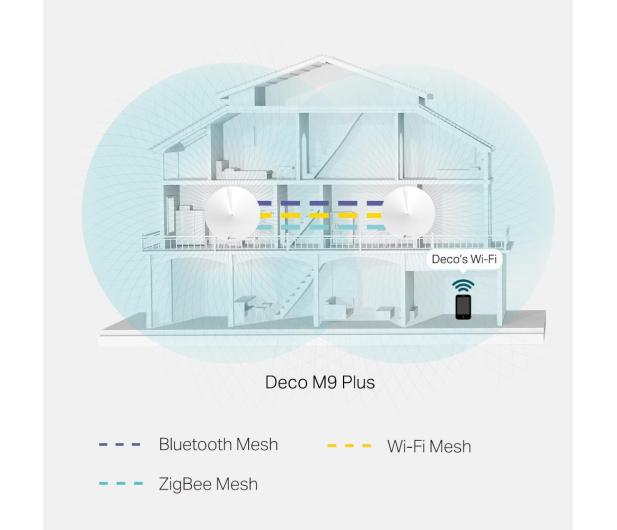 TP-Link DECO M9 Plus Mesh WiFi (2200Mb/s a/b/g/n/ac) 2xAP - 472187 - zdjęcie 6