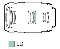 Tamron 70-300mm F4-5,6 Di LD MACRO Canon - 170214 - zdjęcie 2