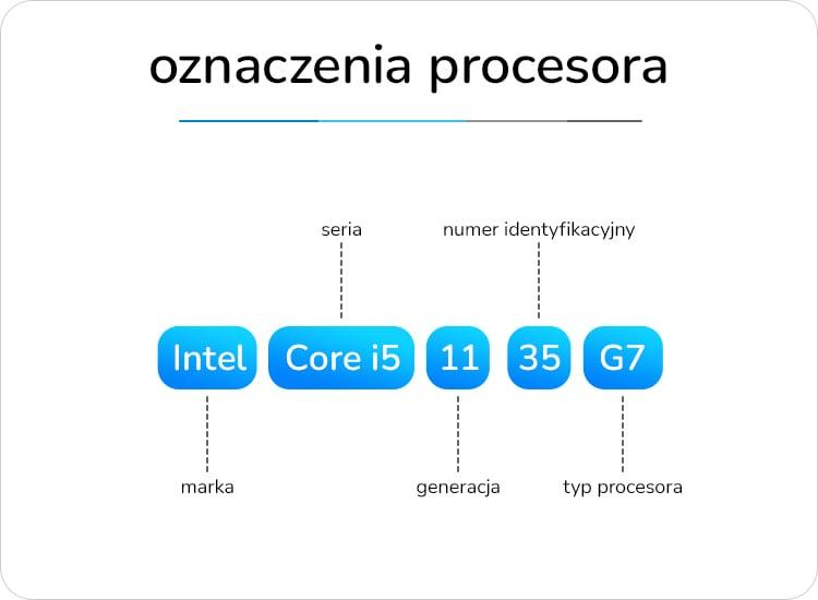 oznaczenia procesorów