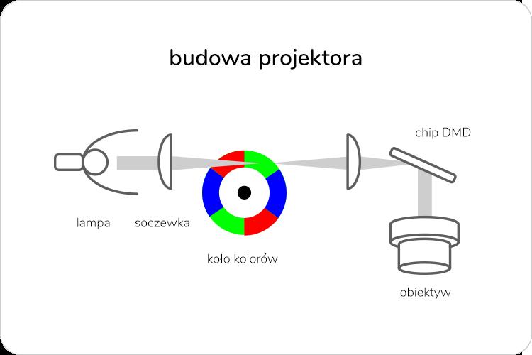 budowa projektora DLP
