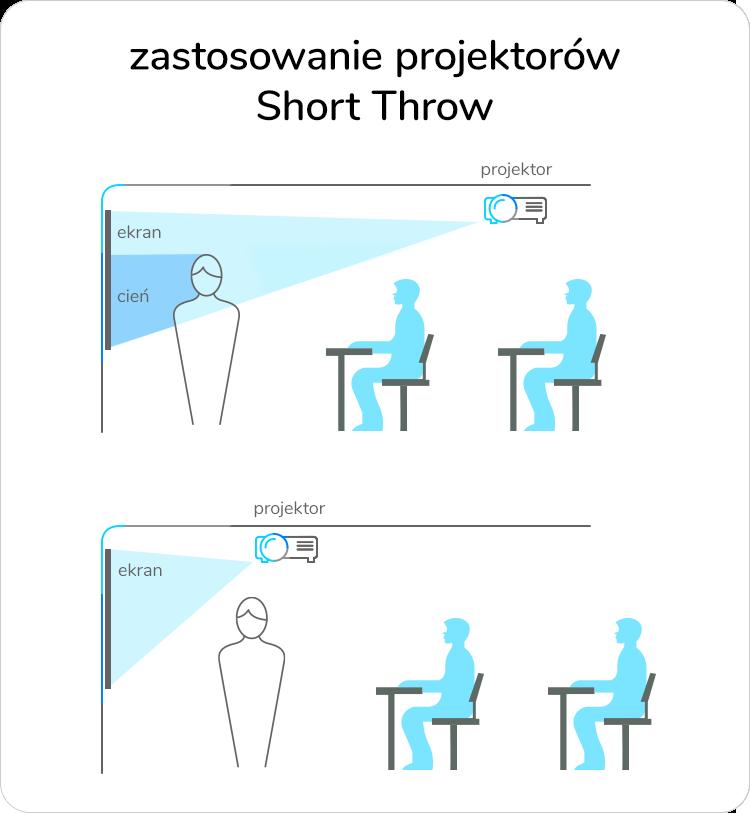 zastosowanie projektora Short Throw w firmie