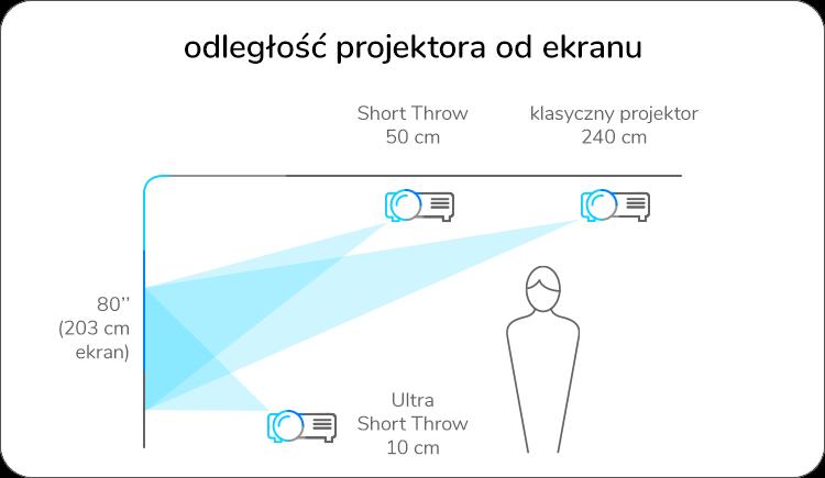 odległość projektora od ekranu