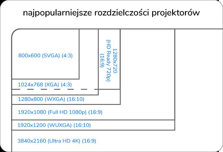 najpopularniejsze rozdzielczości projektorów