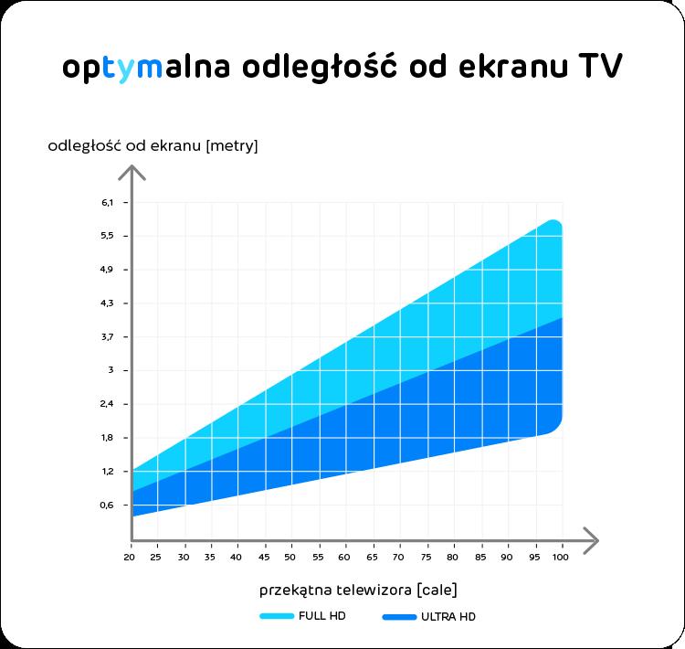 odległość od ekranu telewizora