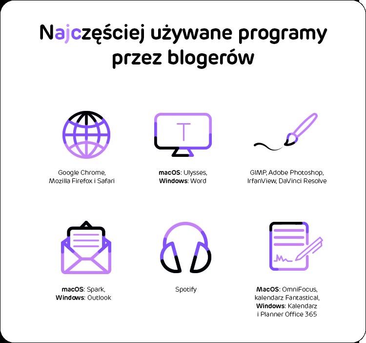 programy dla blogerów i vlogerów