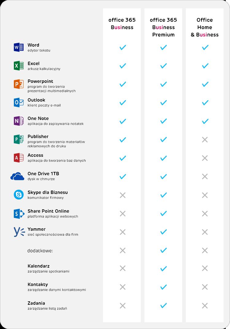 pakiet Office 365