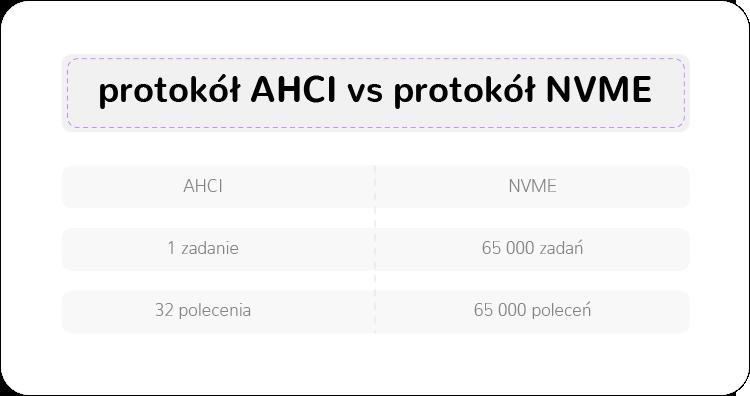 protokół AHCI vs. NVME