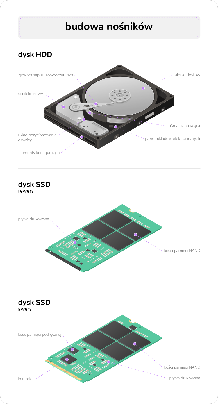budowa dysku HDD i dysku SSD