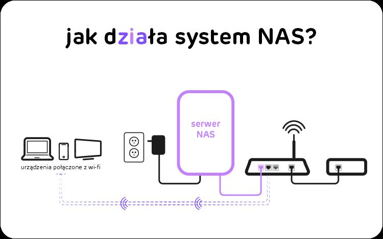 jak działa system NAS?