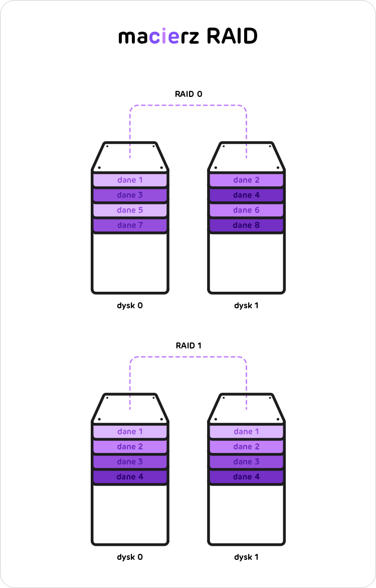 macierze RAID 0 i RAID 1