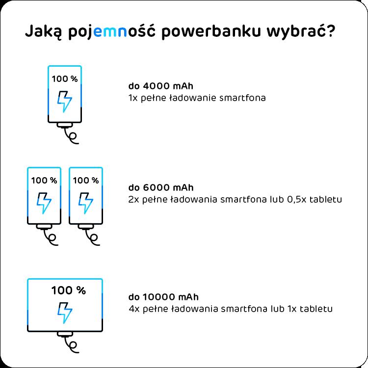 jaką pojemność powerbanku wybrać