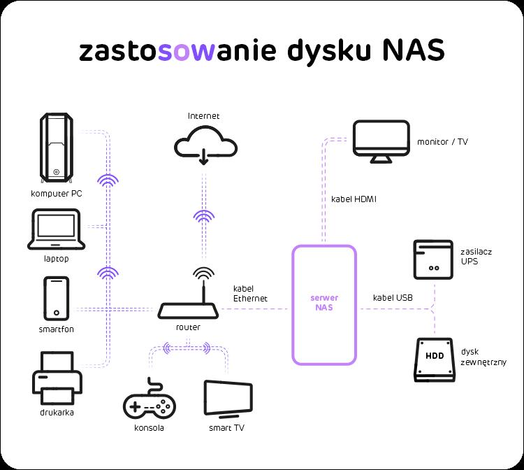 zastosowanie systemu NAS