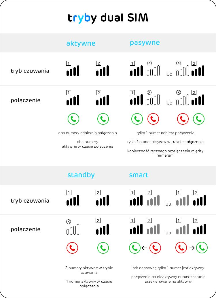 dual SIM aktywny, pasywny, smart i standby