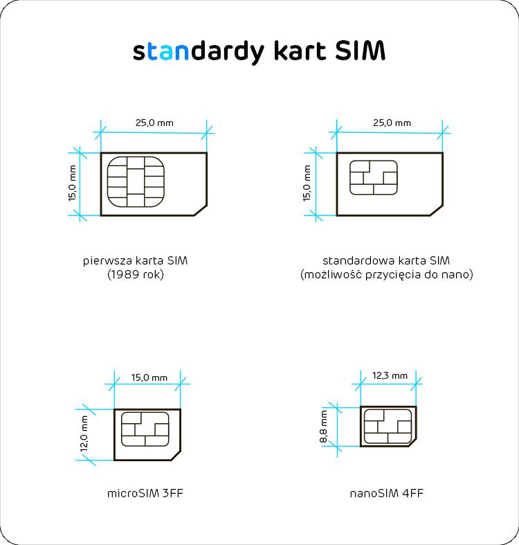 standardy kart SIM