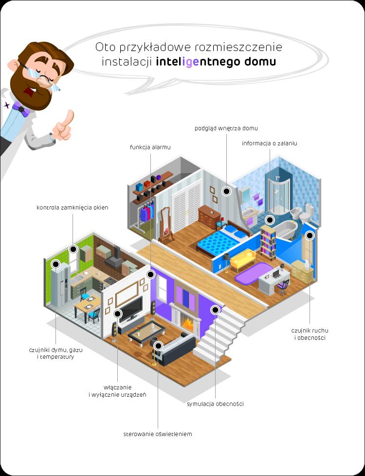przykłady instalacji inteligentnego domu