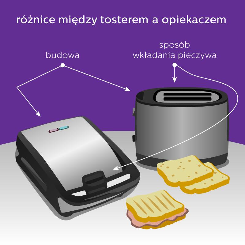 czym się różni toster od opiekacza?