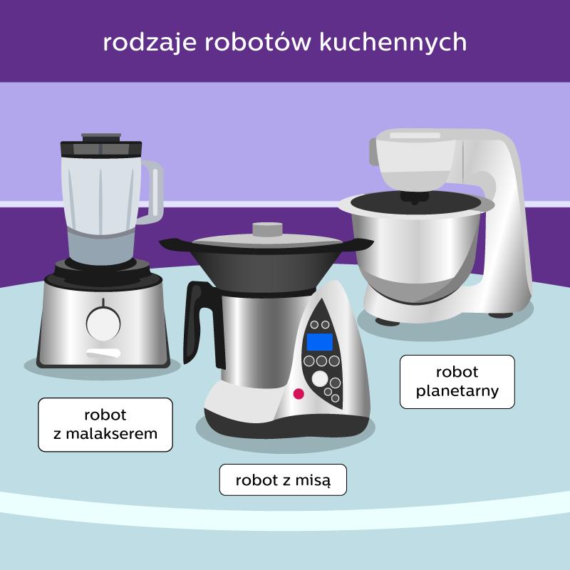 rodzaje robotów kuchennych