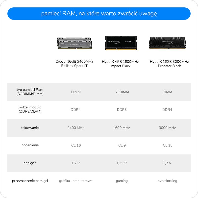 pamięci RAM warte polecenia