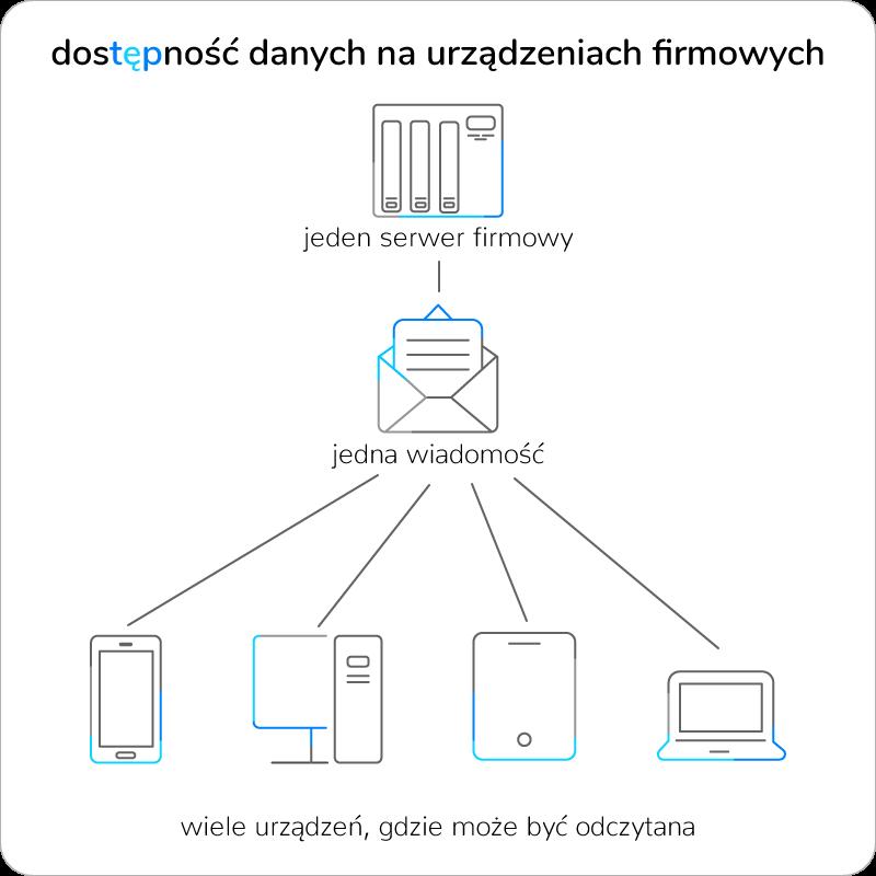 rodo dostępność danych w sieci firmowej