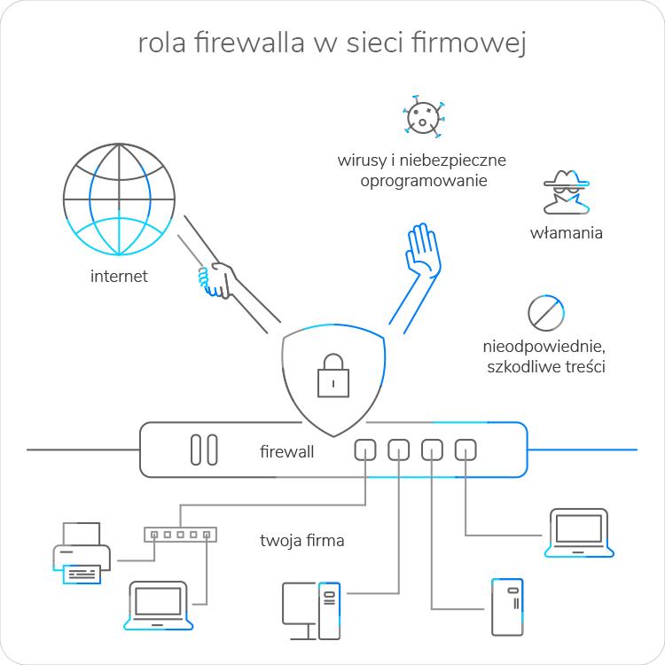 Rola firewalla w firmowej sieci
