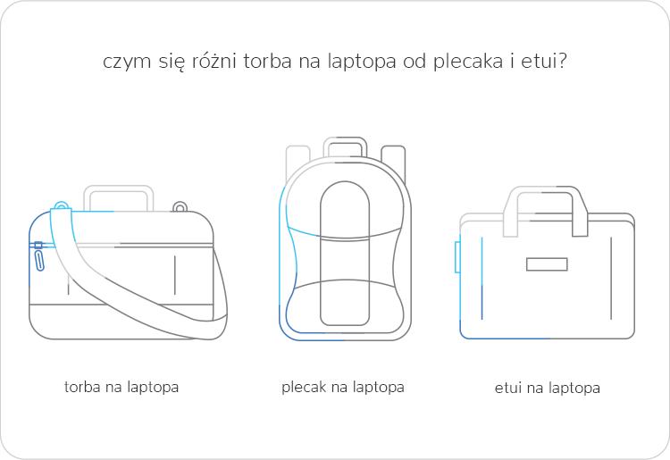 torba na laptopa, plecak i etui na laptopa