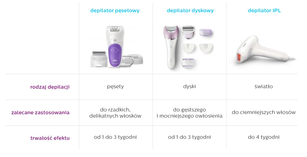 porównanie depilatorów pęsetowych, depilatora dyskowych i epilatorów IPL