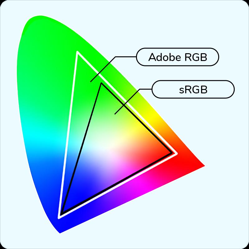 porównanie palety sRGB i palety Adobe RGB