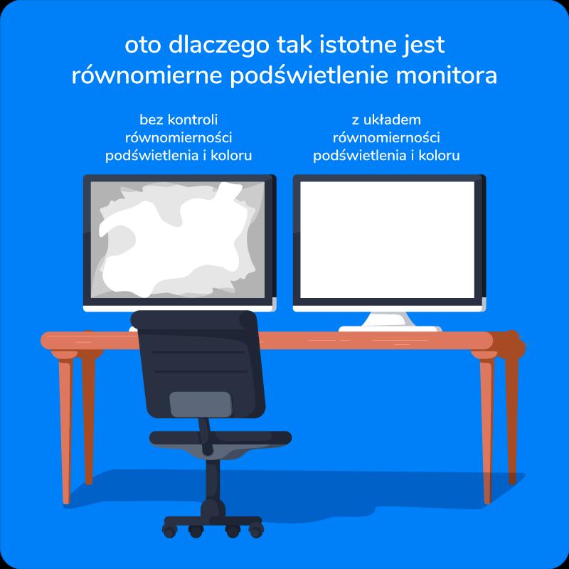 równomierne podświetlenie ekranu monitora dla grafika