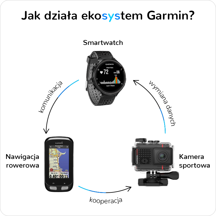 Ekosystem Garmin Connect