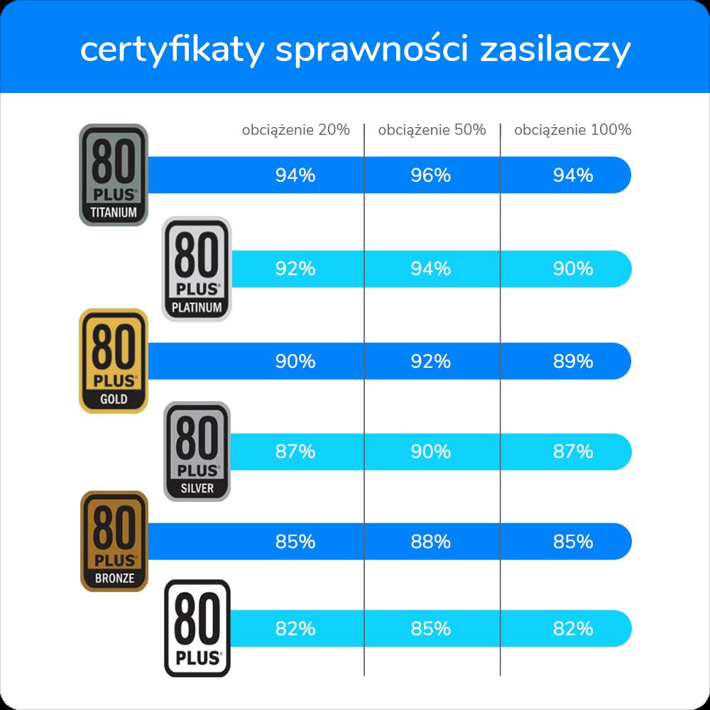 Certyfikat sprawności zasilacza komputerowego 80 Plus