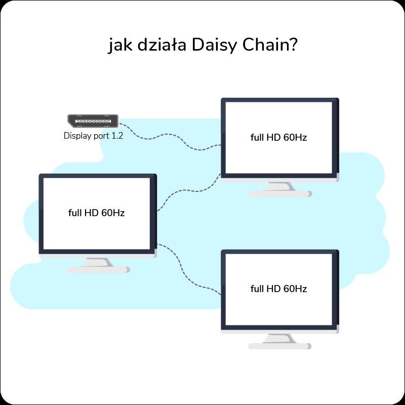 daisy chain, zasada działania