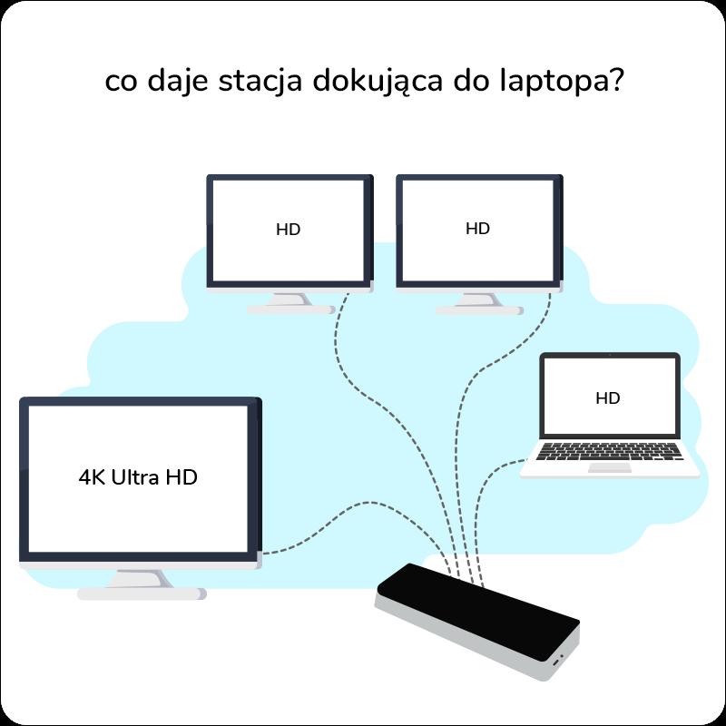 co daje stacja dokująca do laptopa?