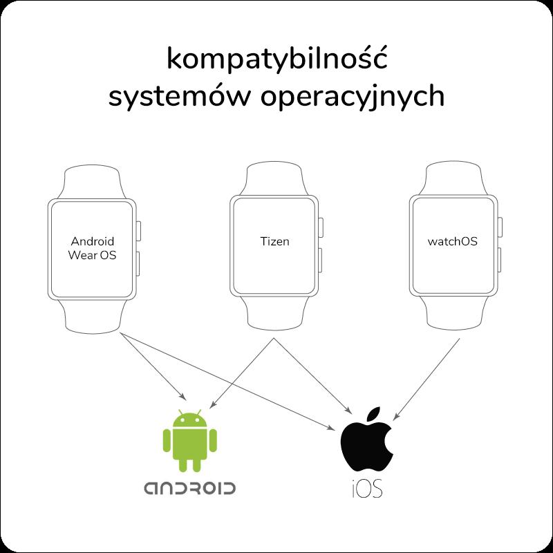 https://cdn.x-kom.pl/img/media/poradnik/2018/maj/jaki-smartwatch-wybrac/systemy-operacyjne-w-smartwatchach.png