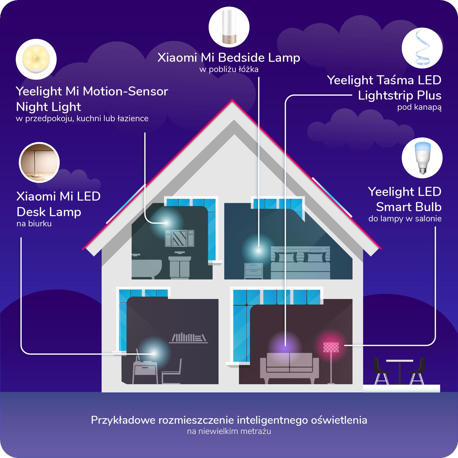 inteligentne oswietlenie smart home