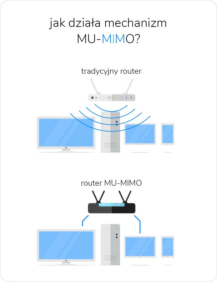 Jak działa mechanizm MU-MIMO