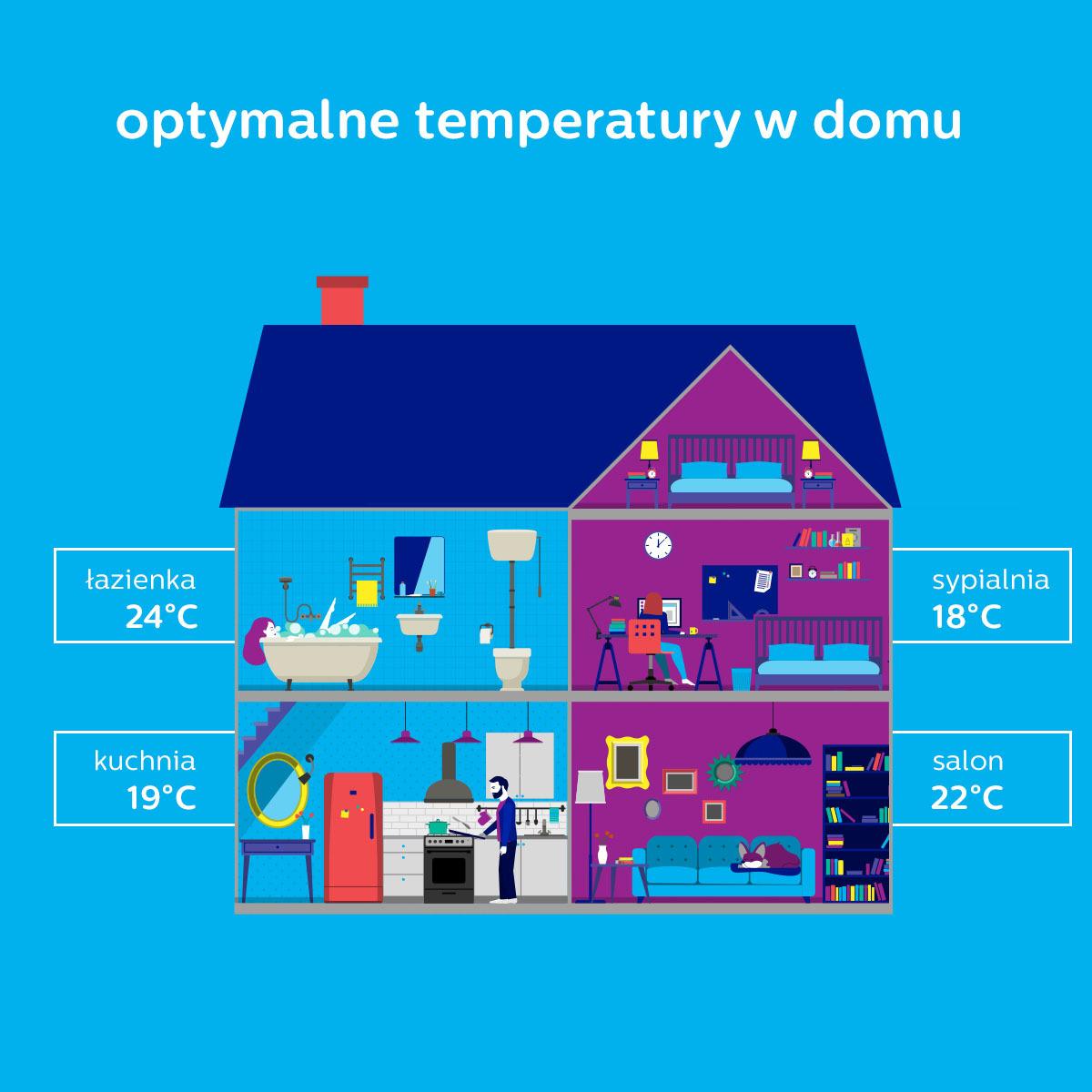 Optymalna temperatura w pomieszczeniach