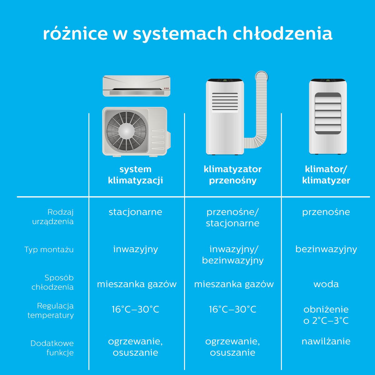 Systemy chłodzenia różnice