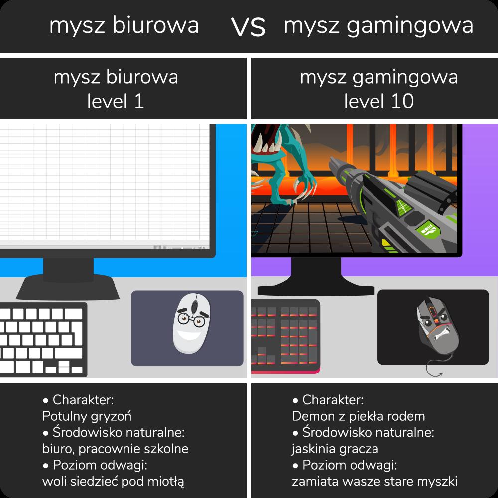 mysz gamingowa vs biurowa
