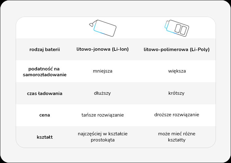 rodzaje baterii w powerbankach litowo-jonowa i litowo-polimerowa