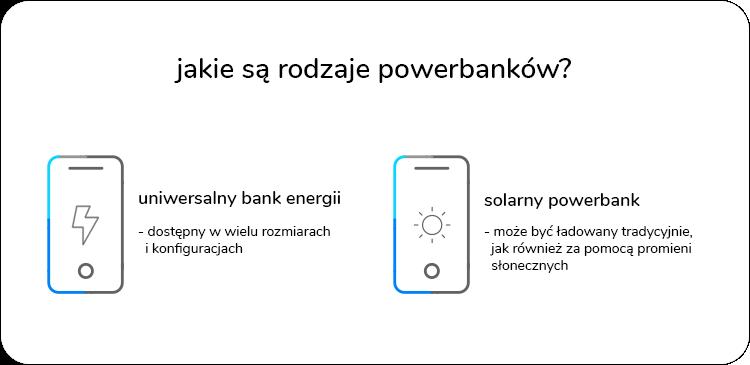 jakie są rodzaje powerbanków