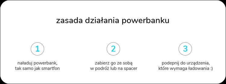 zasada działania powerbanku