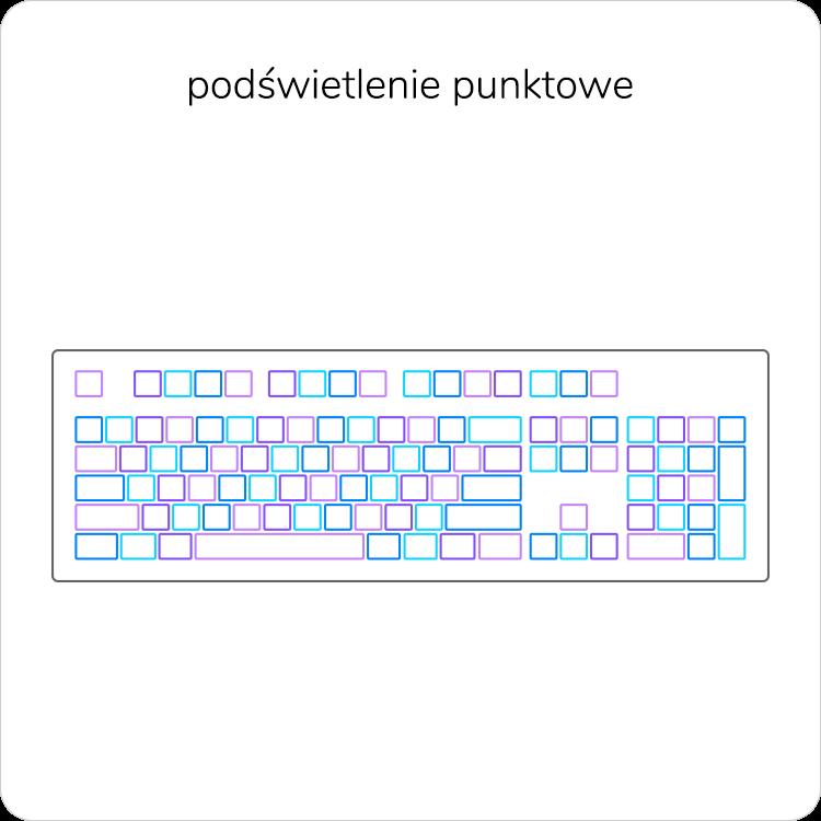 Podświetlenie punktowe klawiatury