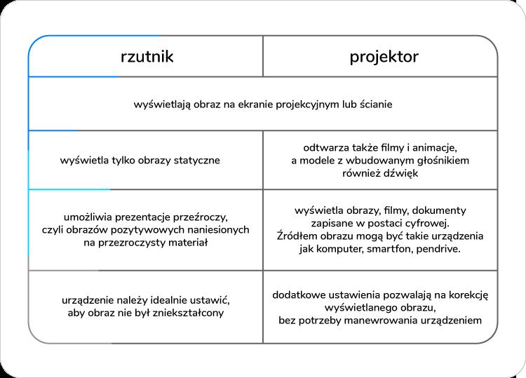 porównanie rzutnika i projektora